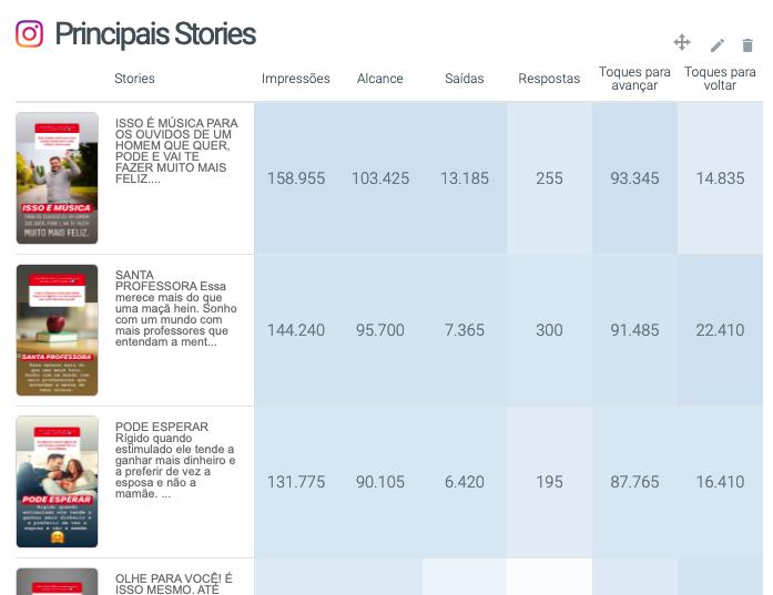 Tabela com os principais Stories no relatório de Instagram