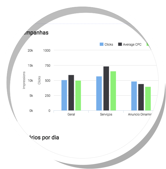 Widgets para Google AdWords