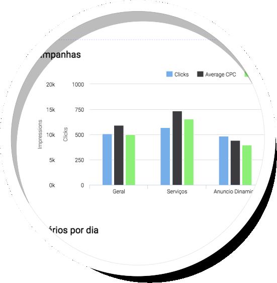 widgets-editor-relatorios-adwords